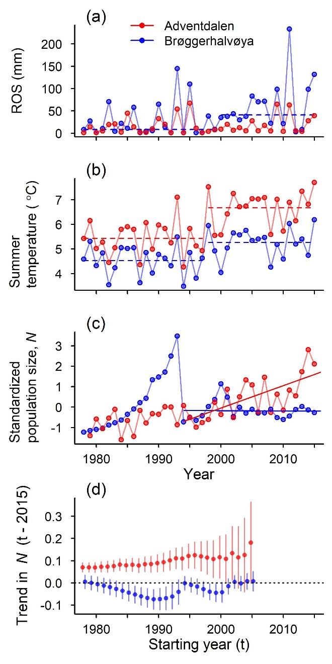 Figur 2 - Hansen et al. 2019
